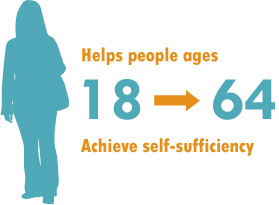 Helps people ages 18 to 64 achieve self-sufficiency